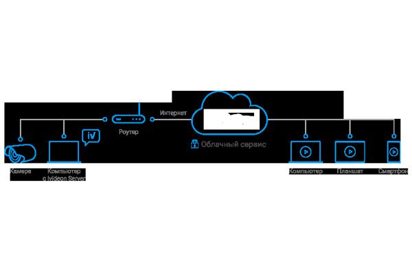 Схема подключения камеры к облачному видеосерверу