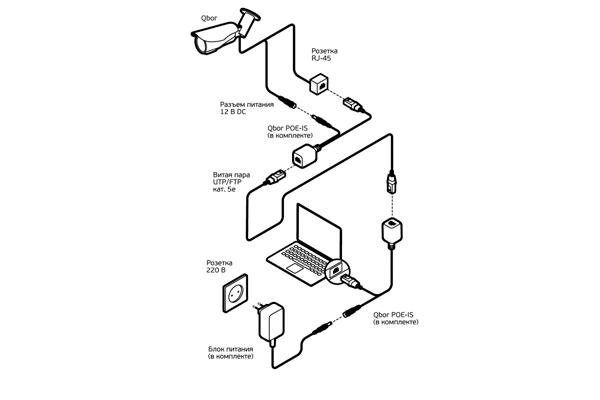 Схема проводного подключения цифровой камеры видеонаблюдения к компьютеру