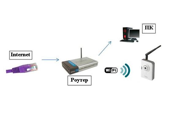 Схема беспроводного подключения IP-камеры к компьютеру