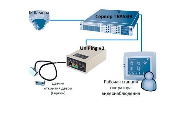 Схема работы системы Trassir