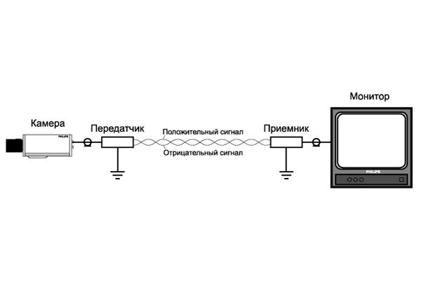Схема передачи сигнала по кабелю витая пара