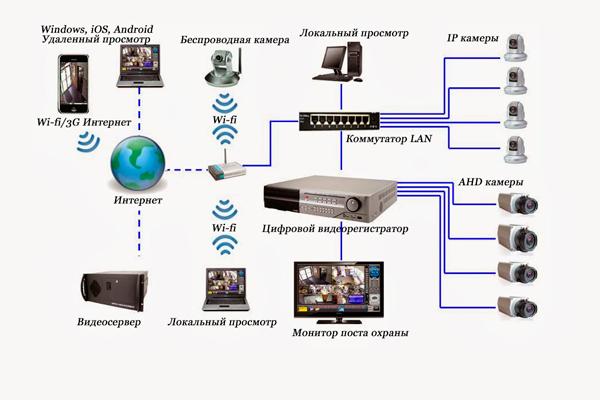 Структура системы видеонаблюдения для гаража