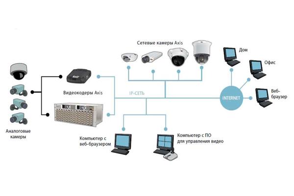Система видеонаблюдения комбинированного типа