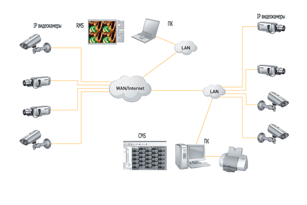 Распределенная система видеонаблюдения