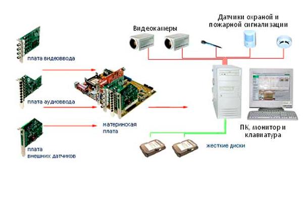 Схема подключения видеокамеры к монитору с помощью компьютера
