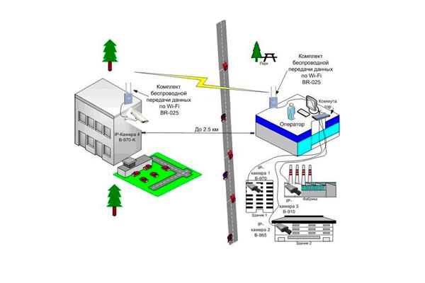 Пример организации беспроводного видеонаблюдения для одной IP-камеры