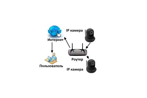 Роутер в схеме IP-видеонаблюдения