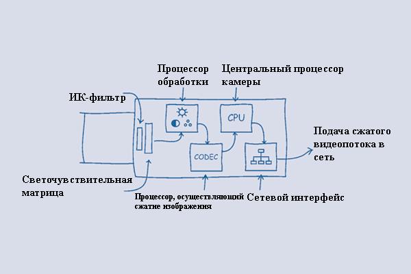Схема устройства IP камеры видеонаблюдения