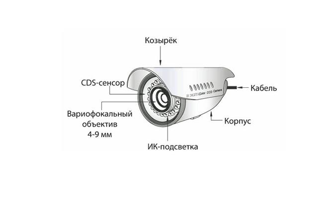 Как работает IP камера видеонаблюдения - простые ответы на сложные вопросы