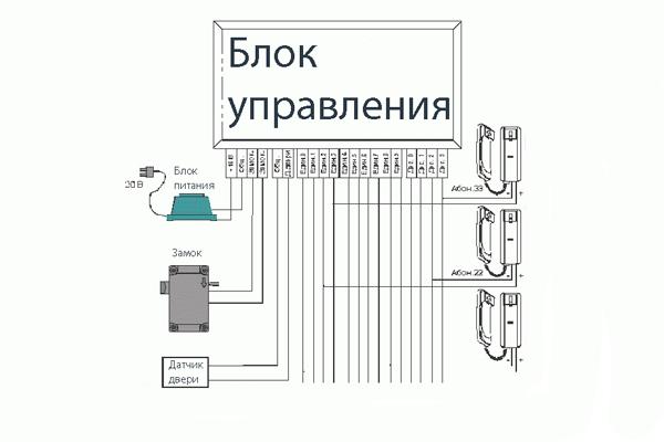Блок управления домофона Импульс 40Д-1
