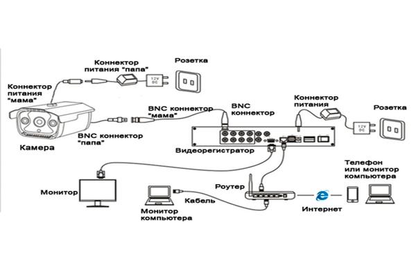 Схема подключения видеонаблюдения с помощью различных разъемов