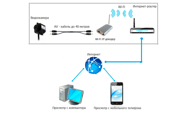 Схема видеонаблюдения через телефон