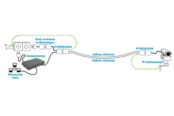 Схема громозащиты для IP-видеонаблюдения