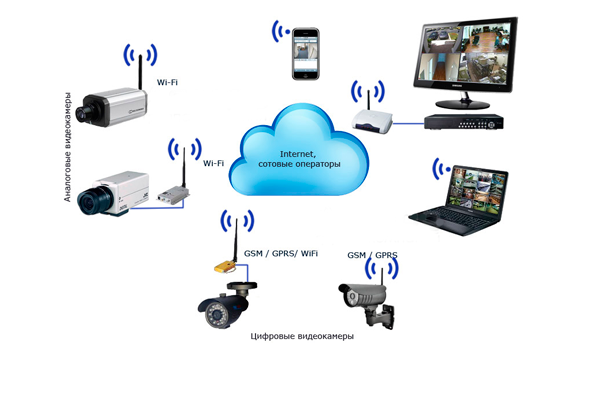 Схема беспроводного Wi-Fi видеонаблюдения