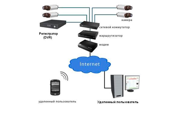 Схема подключения DVR регистратора к интернету