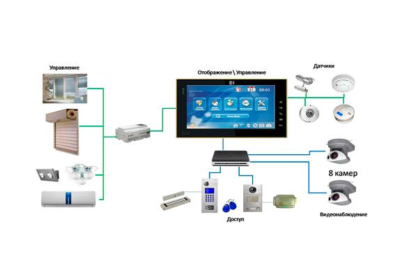 Схема подключения домофона BAS IP