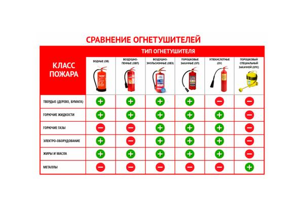 Классификация огнетушителей в зависимости от класса пожара