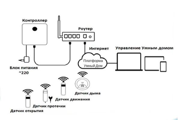 """Схема подключения системы """"Умный дом"""" от Ростелекома"""