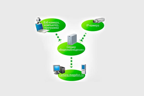 Схема работы системы видеонаблюдения Мегафон