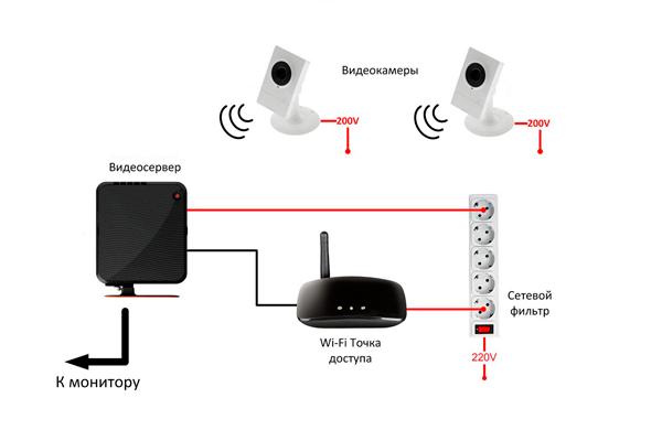 Схема подключения системы видеонаблюдения MTC