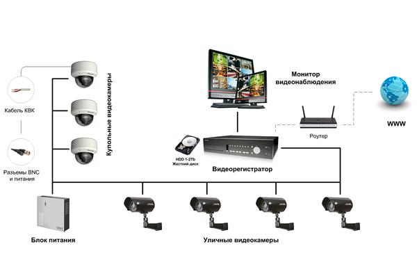 Схема подключения AHD видеонаблюдения