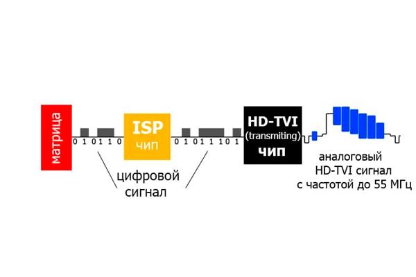 Устройство HD TVI камеры видеонаблюдения