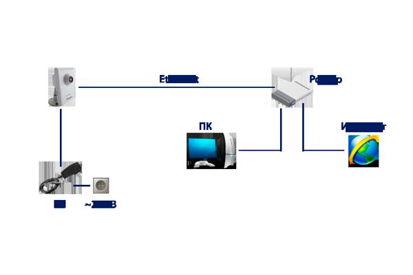 Простейшая схема IP видеонаблюдения