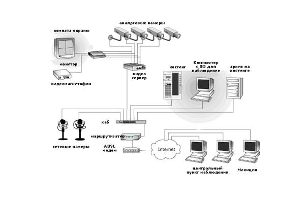 Схема перекрестного видеонаблюдения