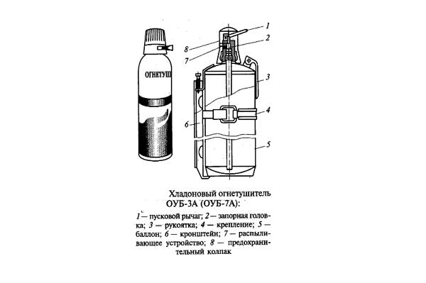 Схема устройства хладонового огнетушителя