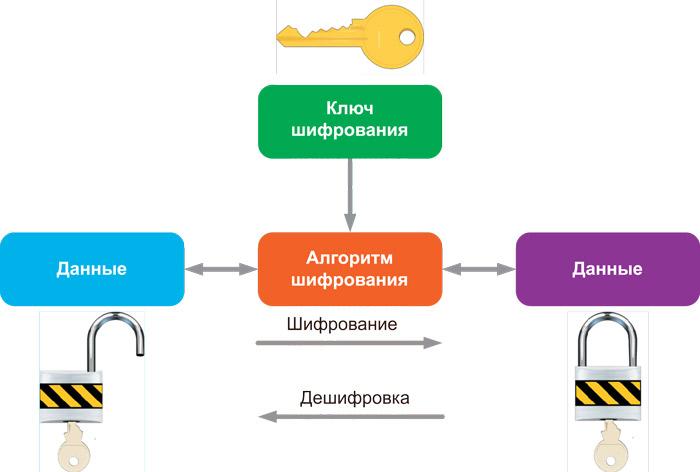 Механизм шифрования данных