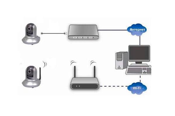 Схема беспроводного видеонаблюдения для ПК