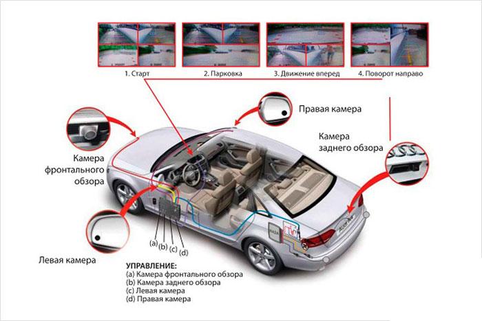 Комплект из четырех камер для автомобиля