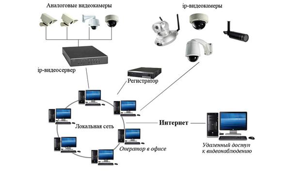 Схема системы видеонаблдюдения