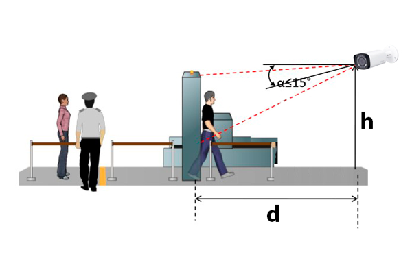 Оптимальная высота для размещения камеры видеонаблюдения