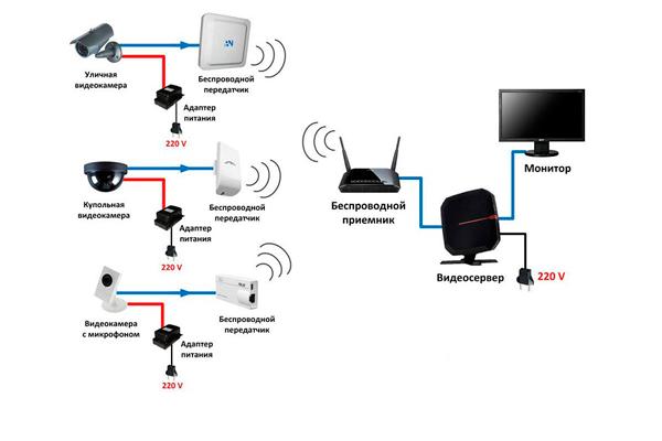 Схема беспроводной системы видеонаблюдения