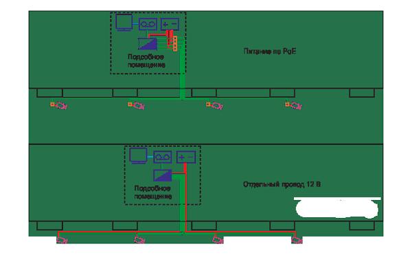 Схема видеонаблюдения в жилом доме
