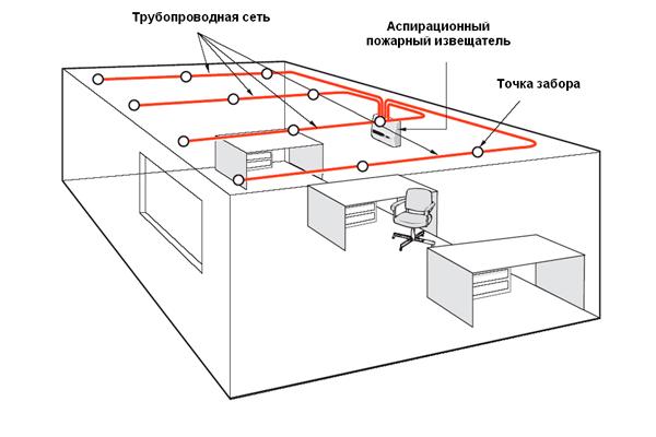 Схема размещения противопожарного аспирационного извещателя