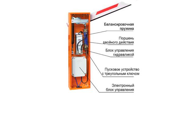 Устройство автоматического шлагбаума