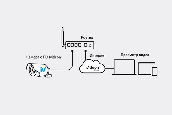 Схема работы камеры видеонаблюдения Nobelic NBLC-3330F-WSD
