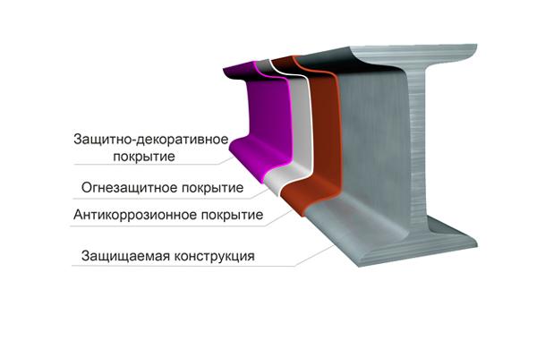 Схема огнезащиты металлоконструкций