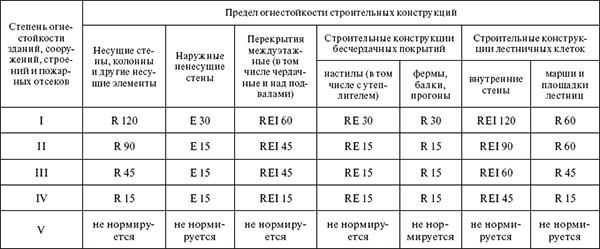 Таблица предела огнестойкости строительных конструкций