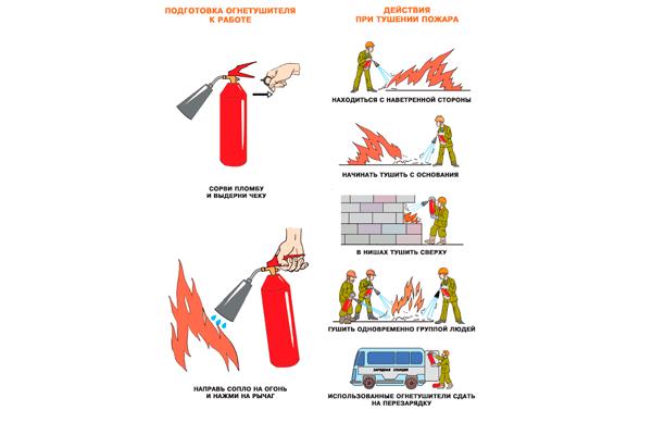 Основная схема приведение в действие огнетушителя