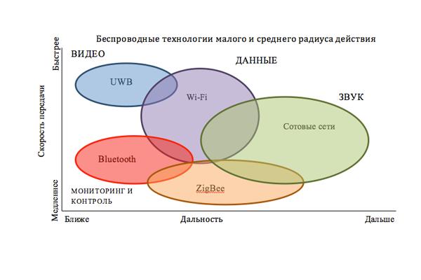 График сравнения скорости и дальности передачи беспроводных технологий
