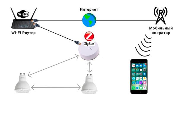 Принцип действия протокола ZigBee