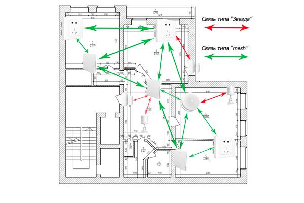 Схема подключения Умного дома в помещении
