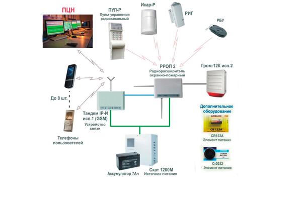 Схема работы радиоканальной охранной сигнализации