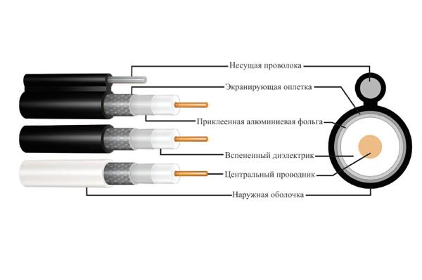 Коаксиальный кабель для передачи данных в СОТ