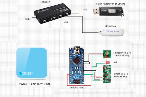 """Схема подключения """"Умного дома"""" на базе Arduino к интернету"""