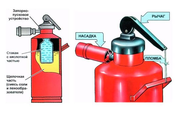 Устройство огнетушителя пенного типа