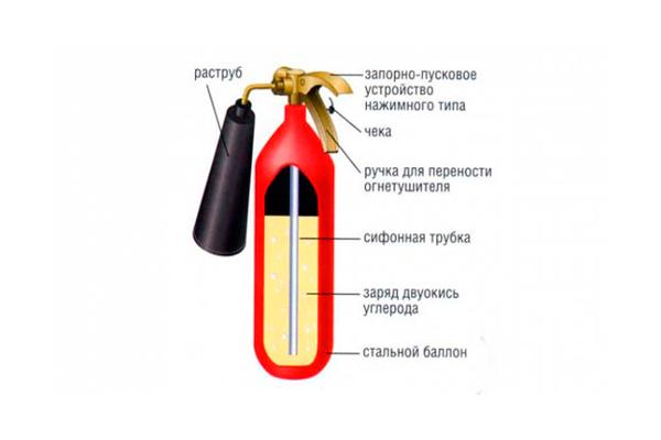 Схема устройства углекислотного огнетушителя
